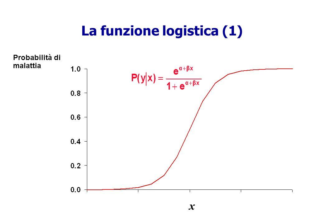 La funzione logistica (1) Probabilità di malattia x