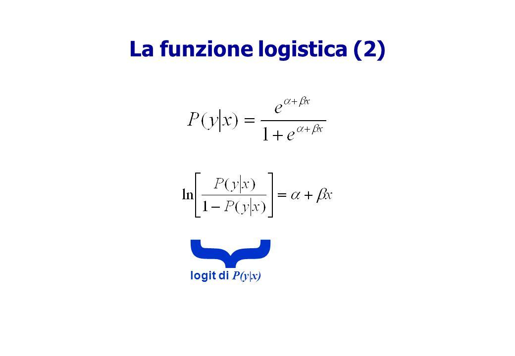 La funzione logistica (2) logit di P(y|x) {