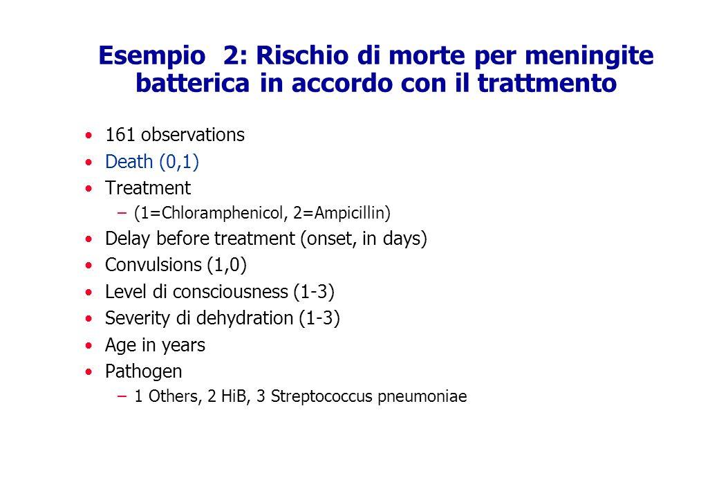 Esempio 2: Rischio di morte per meningite batterica in accordo con il trattmento 161 observations Death (0,1) Treatment –(1=Chloramphenicol, 2=Ampicil