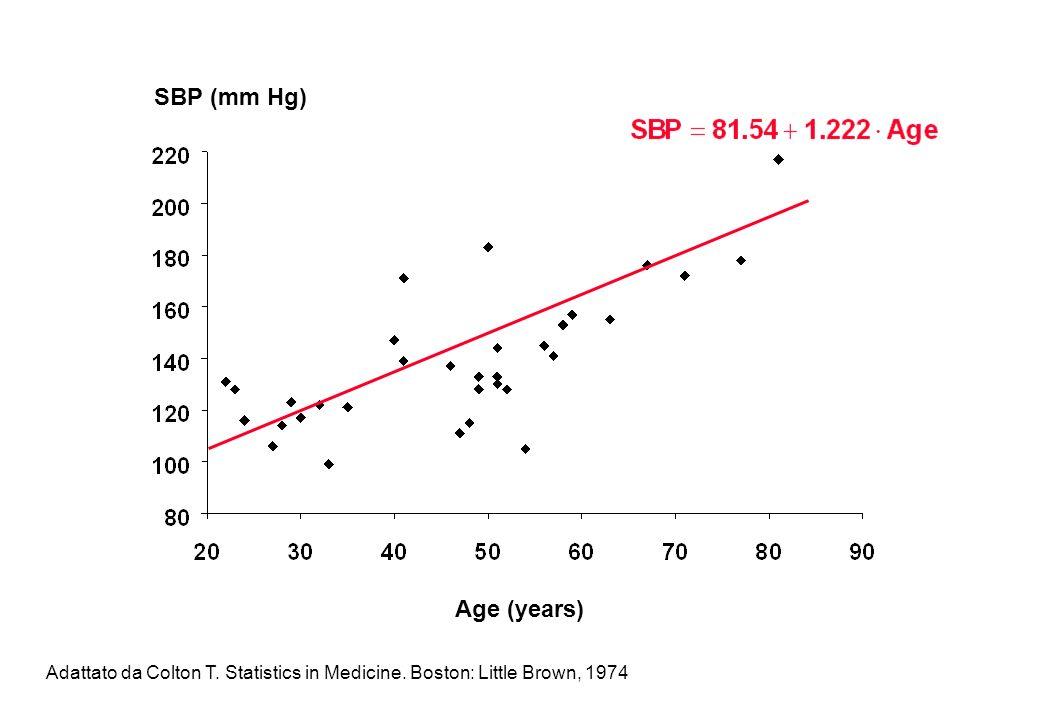 Regressione lineare Semplice Relazione tra 2 variabili continue (PAS ed Età) y x Slope coefficiente di Regressione 1 –Misura lassociazione tra y ed x –Valore del cambiameto di y in media quando x cambia di una unità –Metodo dei minini quadrati