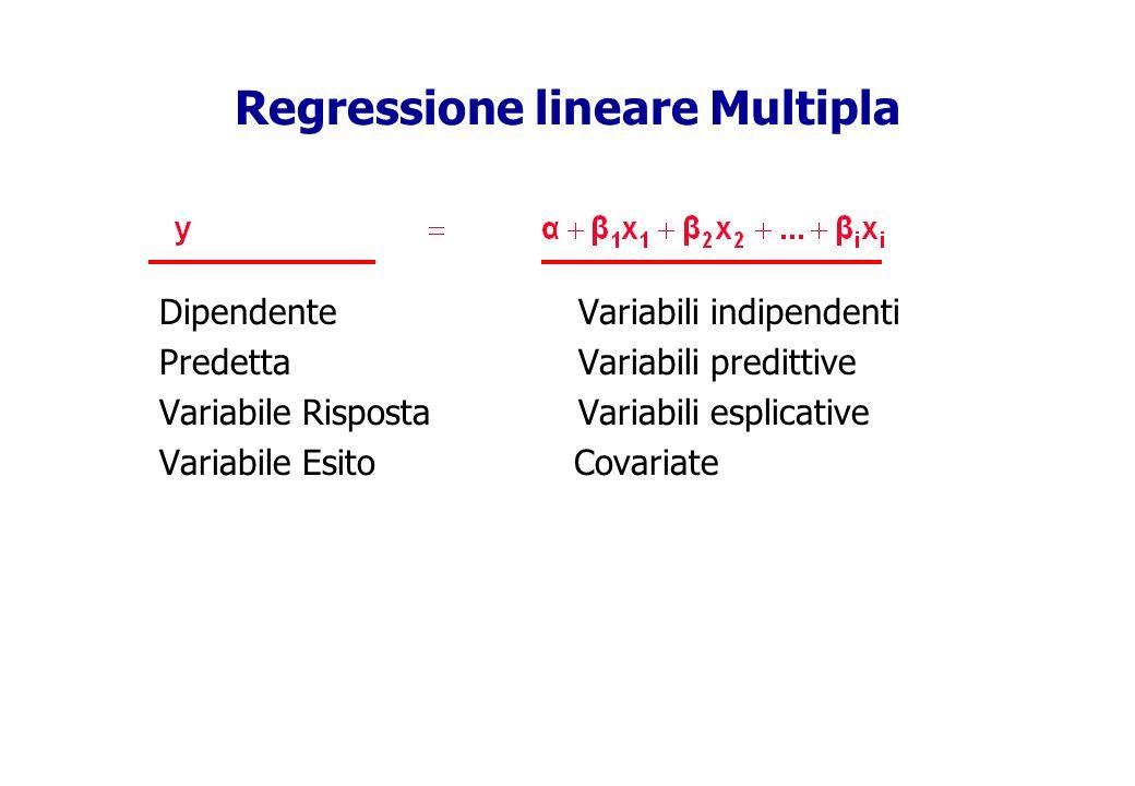 Regressione lineare Multipla DipendenteVariabili indipendenti PredettaVariabili predittive Variabile Risposta Variabili esplicative Variabile Esito Co