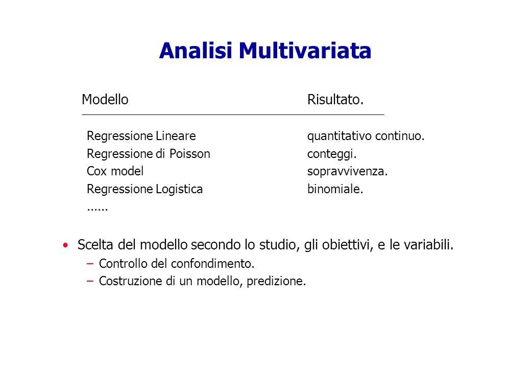 Analisi Multivariata Modello Risultato. Regressione Linearequantitativo continuo. Regressione di Poissonconteggi. Cox modelsopravvivenza. Regressione
