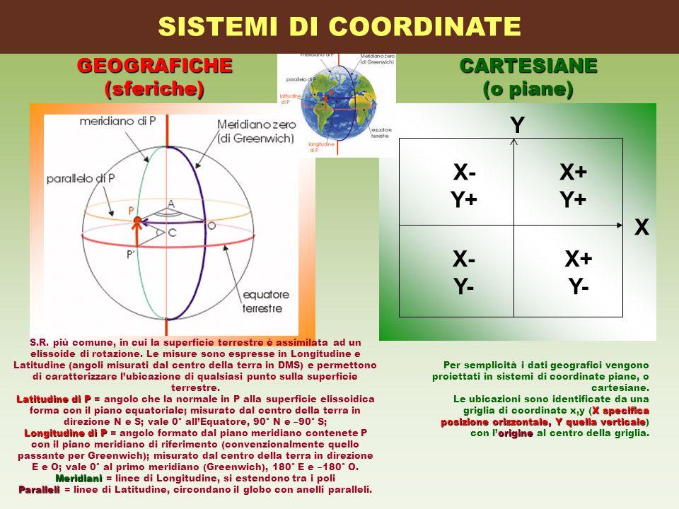X Y X- Y+ X- Y- X+ Y+ X+ Y- SISTEMI DI COORDINATEGEOGRAFICHE(sferiche)CARTESIANE (o piane) S.R. più comune, in cui la superficie terrestre è assimilat
