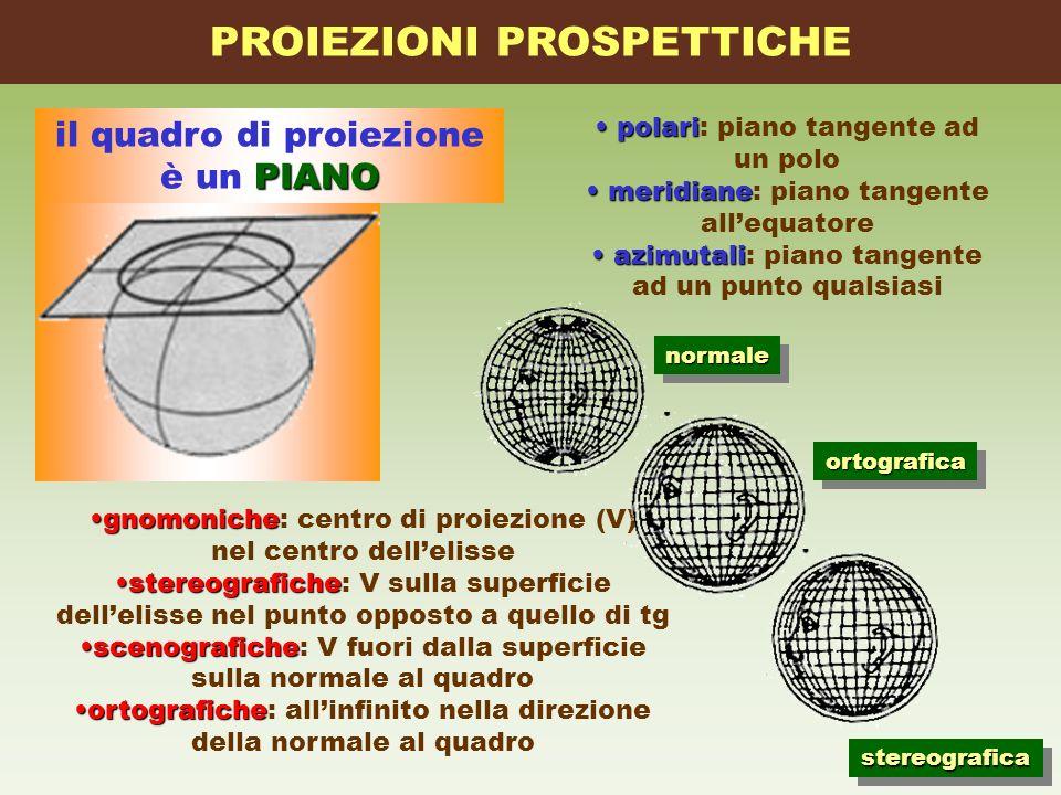 PIANO il quadro di proiezione è un PIANO gnomonichegnomoniche: centro di proiezione (V) nel centro dellelisse stereografichestereografiche: V sulla su