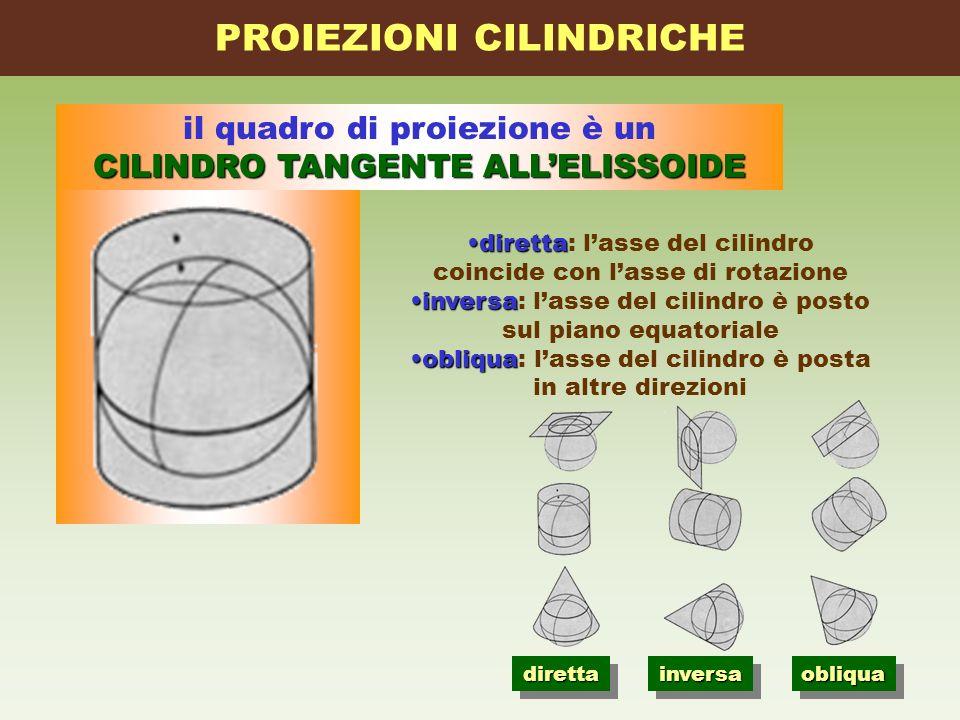 il quadro di proiezione è un CILINDRO TANGENTE ALLELISSOIDE PROIEZIONI CILINDRICHE direttadiretta: lasse del cilindro coincide con lasse di rotazione