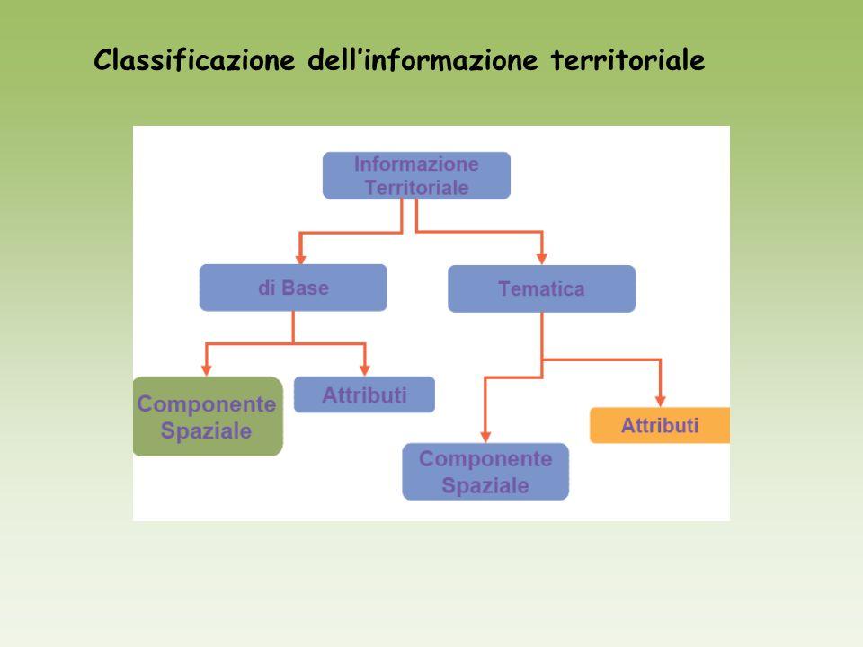 Classificazione dellinformazione territoriale