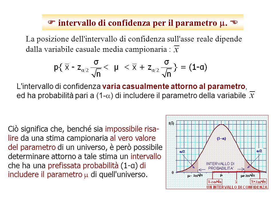 ampiezza dellintervallo di confidenza Pertanto, per una data dispersione ( ) tipica dell universo da cui voglio estrarre un campione, è possibile calcolare la dimensione del campione necessaria per ottenere un intervallo di prefissata confidenza (1- ) e ampiezza 2 : confidenza esprime l indeterminazione con cui è noto il valore del parametro.
