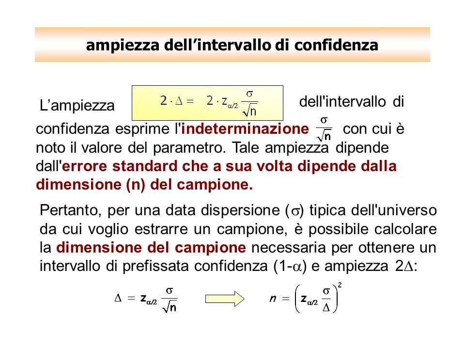 ampiezza dellintervallo di confidenza Pertanto, per una data dispersione ( ) tipica dell'universo da cui voglio estrarre un campione, è possibile calc