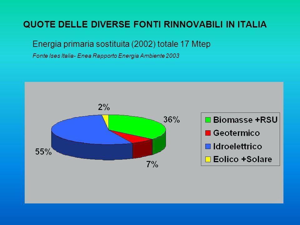 Energia primaria sostituita (2002) totale 17 Mtep Fonte Ises Italia- Enea Rapporto Energia Ambiente 2003 QUOTE DELLE DIVERSE FONTI RINNOVABILI IN ITAL