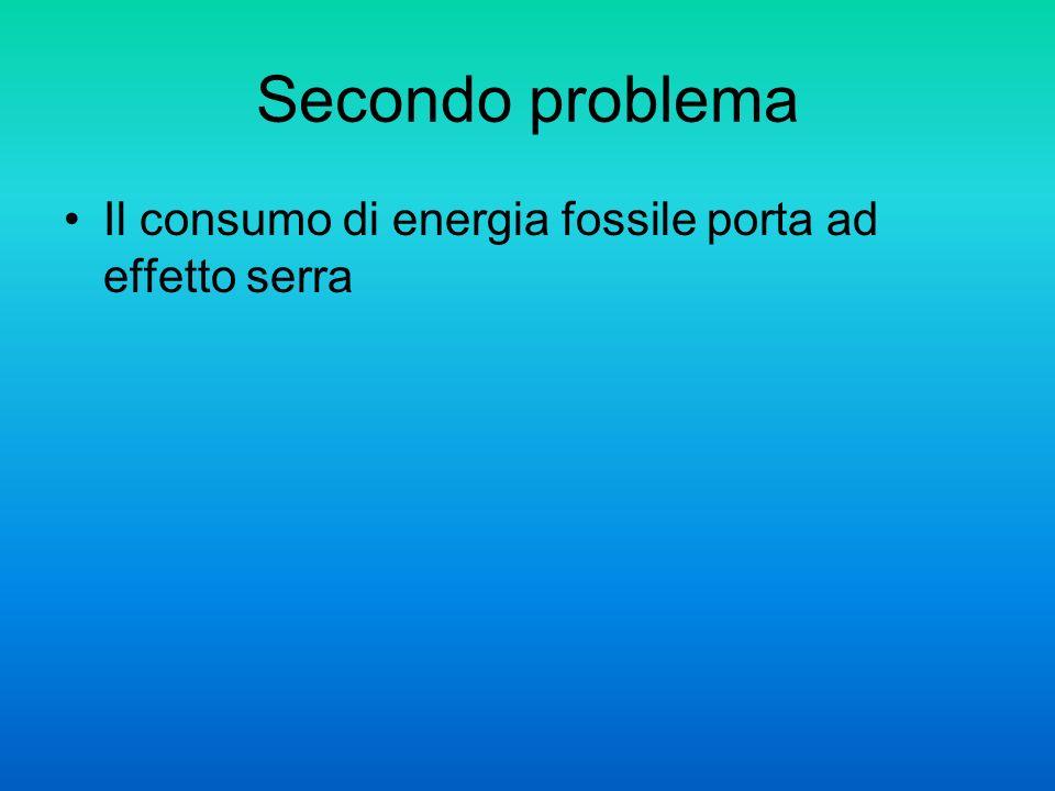 Secondo problema Il consumo di energia fossile porta ad effetto serra