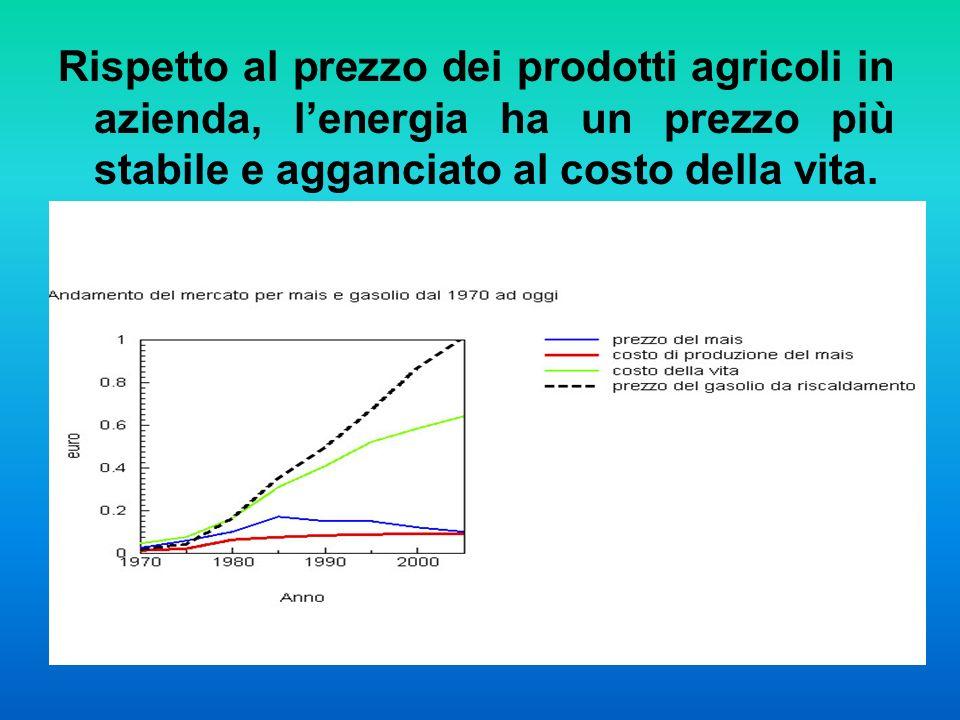 Rispetto al prezzo dei prodotti agricoli in azienda, lenergia ha un prezzo più stabile e agganciato al costo della vita.