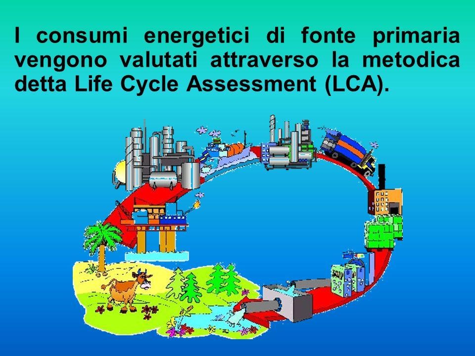 I consumi energetici di fonte primaria vengono valutati attraverso la metodica detta Life Cycle Assessment (LCA).