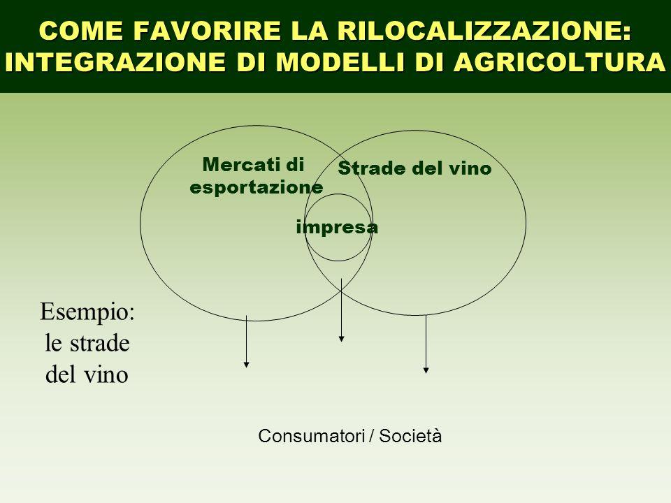 Esempio: le strade del vino impresa Mercati di esportazione Strade del vino Consumatori / Società COME FAVORIRE LA RILOCALIZZAZIONE: INTEGRAZIONE DI M