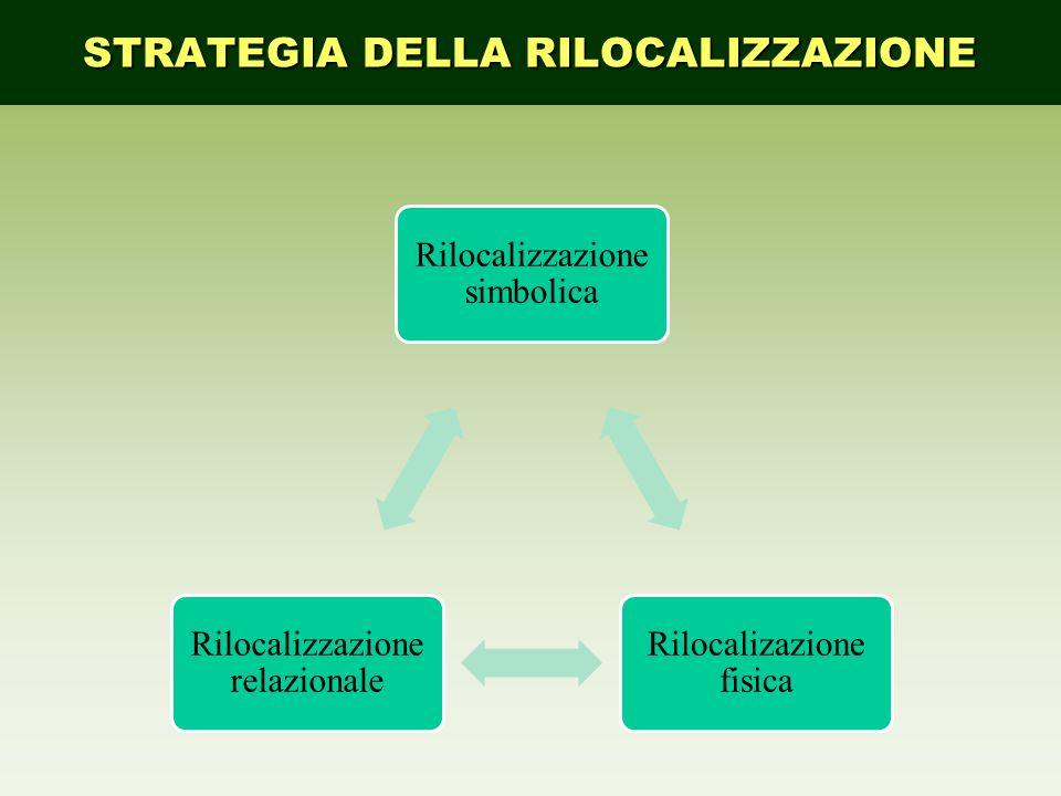 Rilocalizzazione simbolica Rilocalizazione fisica Rilocalizzazione relazionale STRATEGIA DELLA RILOCALIZZAZIONE