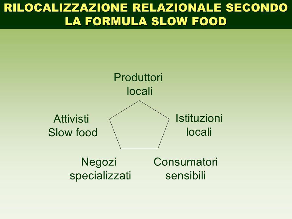Produttori locali Attivisti Slow food Istituzioni locali Consumatori sensibili Negozi specializzati RILOCALIZZAZIONE RELAZIONALE SECONDO LA FORMULA SL