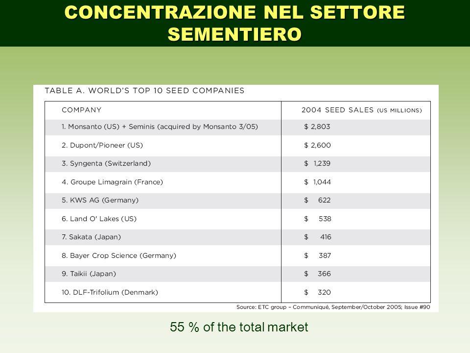 55 % of the total market CONCENTRAZIONE NEL SETTORE SEMENTIERO