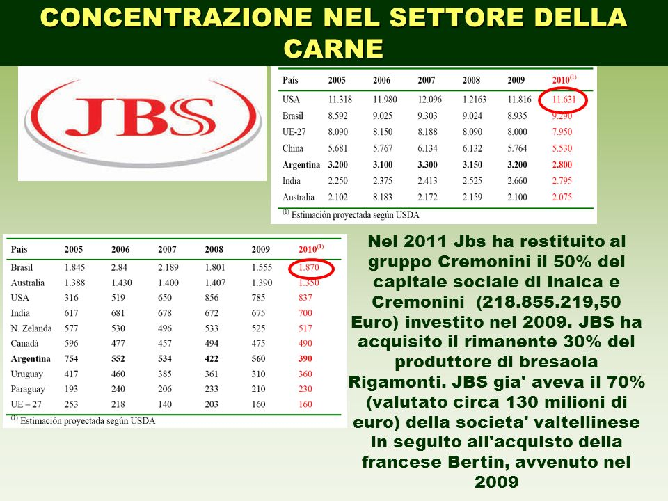 CONCENTRAZIONE NEL SETTORE DELLA CARNE Nel 2011 Jbs ha restituito al gruppo Cremonini il 50% del capitale sociale di Inalca e Cremonini (218.855.219,5