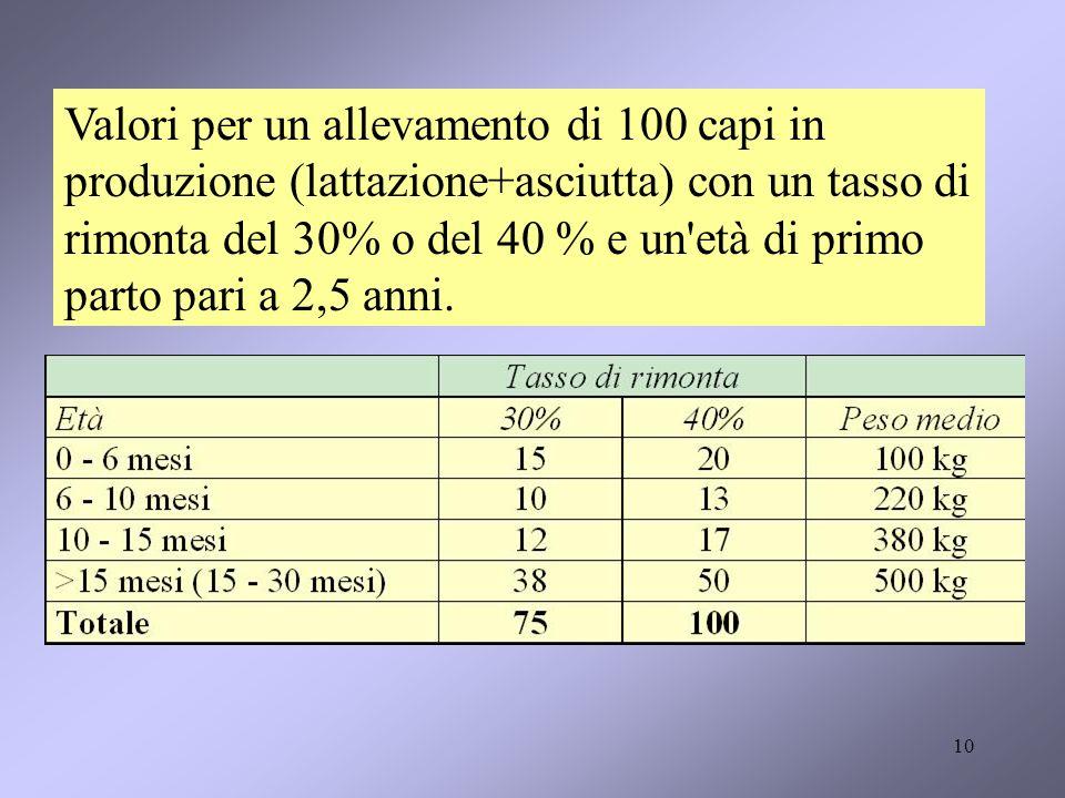 10 Valori per un allevamento di 100 capi in produzione (lattazione+asciutta) con un tasso di rimonta del 30% o del 40 % e un età di primo parto pari a 2,5 anni.