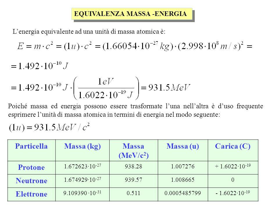 EQUIVALENZA MASSA -ENERGIA Lenergia equivalente ad una unità di massa atomica è: Poiché massa ed energia possono essere trasformate luna nellaltra è duso frequente esprimere lunità di massa atomica in termini di energia nel modo seguente: ParticellaMassa (kg)Massa (MeV/c 2 ) Massa (u)Carica (C) Protone 1.672623·10 -27 938.281.007276+ 1.6022·10 -19 Neutrone 1.674929·10 -27 939.571.0086650 Elettrone 9.109390 ·10 -31 0.5110.0005485799- 1.6022·10 -19