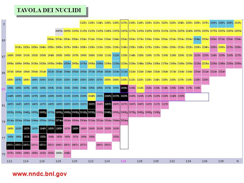 Numero di protoni Z Numero di neutroni N Con il termine nuclide si indicano tutti gli isotopi conosciuti di elementi chimici Stabili: 279 Instabili: ~ 5000 Con il termine radionuclide si indicano tutti gli isotopi instabili che decadono emettendo energia sotto forma di radiazioni (particelle e/o radiazioni e.m.) TAVOLA DEI NUCLIDI