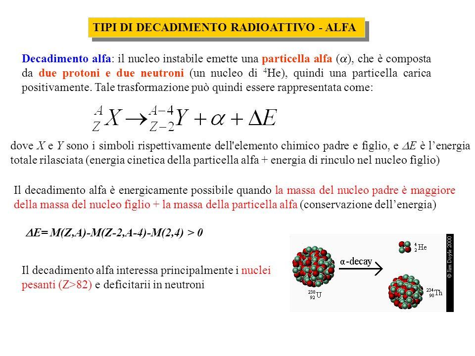 TIPI DI DECADIMENTO RADIOATTIVO - ALFA Decadimento alfa: il nucleo instabile emette una particella alfa ( ), che è composta da due protoni e due neutroni (un nucleo di 4 He), quindi una particella carica positivamente.