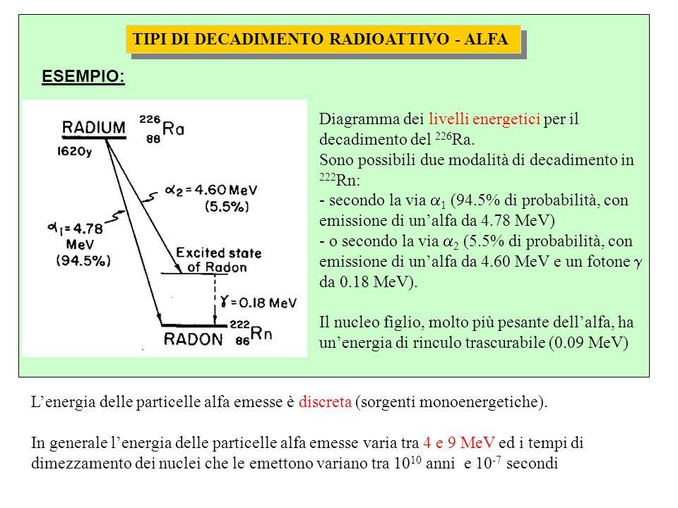 TIPI DI DECADIMENTO RADIOATTIVO - ALFA Diagramma dei livelli energetici per il decadimento del 226 Ra.