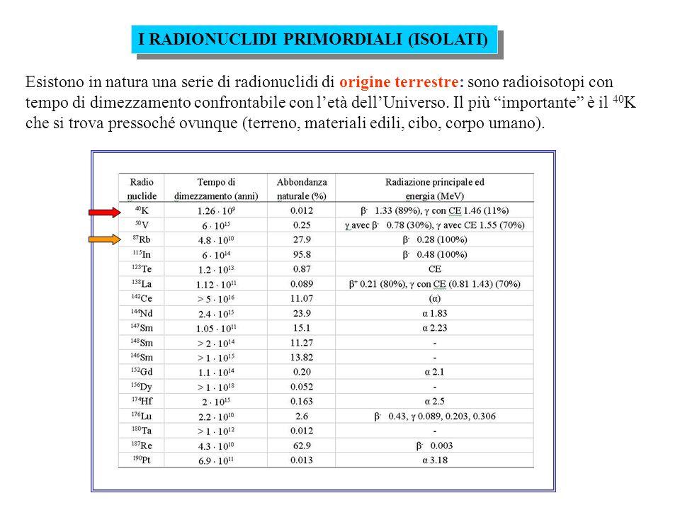 I RADIONUCLIDI PRIMORDIALI (ISOLATI) Esistono in natura una serie di radionuclidi di origine terrestre: sono radioisotopi con tempo di dimezzamento confrontabile con letà dellUniverso.