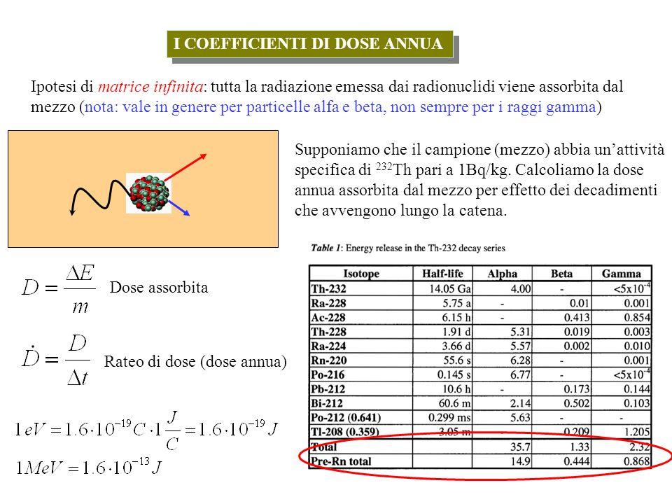 I COEFFICIENTI DI DOSE ANNUA Ipotesi di matrice infinita: tutta la radiazione emessa dai radionuclidi viene assorbita dal mezzo (nota: vale in genere per particelle alfa e beta, non sempre per i raggi gamma) Supponiamo che il campione (mezzo) abbia unattività specifica di 232 Th pari a 1Bq/kg.