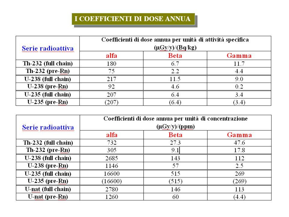 I COEFFICIENTI DI DOSE ANNUA - 40 K & 87 Rb Potassio – 40: dose annua dovuta alle particelle beta: Energia media (MeV) spettro beta, corretta per il branching ratio (89.3%) Potassio – 40: dose annua dovuta alla radiazione gamma: Energia media (MeV) raggi gamma, corretta per il branching ratio (10.7%)