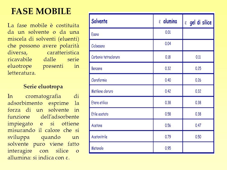 FASE MOBILE La fase mobile è costituita da un solvente o da una miscela di solventi (eluenti) che possono avere polarità diversa, caratteristica ricav