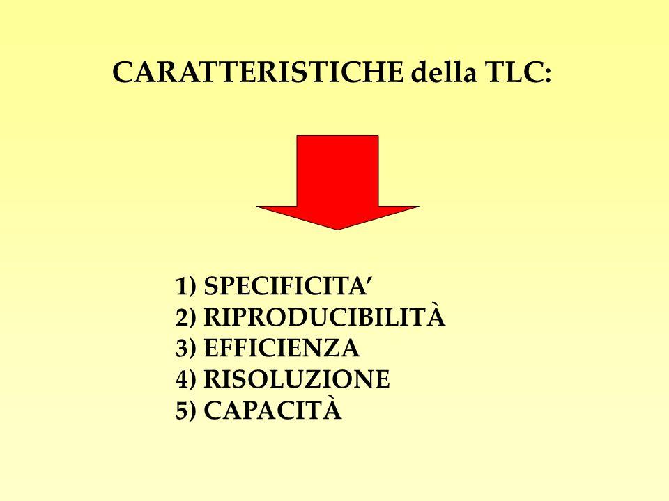 1) SPECIFICITA 2) RIPRODUCIBILITÀ 3) EFFICIENZA 4) RISOLUZIONE 5) CAPACITÀ CARATTERISTICHE della TLC: