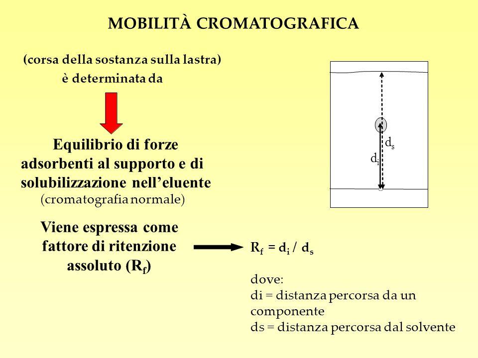 (corsa della sostanza sulla lastra) è determinata da Equilibrio di forze adsorbenti al supporto e di solubilizzazione nelleluente Viene espressa come