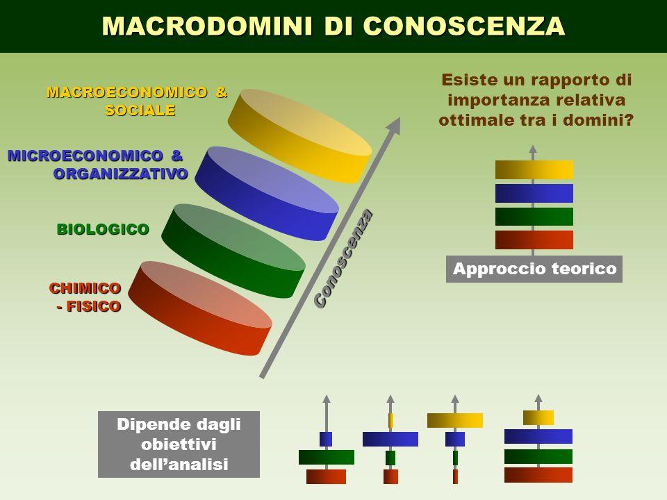 Conoscenza CHIMICO - FISICO BIOLOGICO MICROECONOMICO & ORGANIZZATIVO MACROECONOMICO & SOCIALE Esiste un rapporto di importanza relativa ottimale tra i