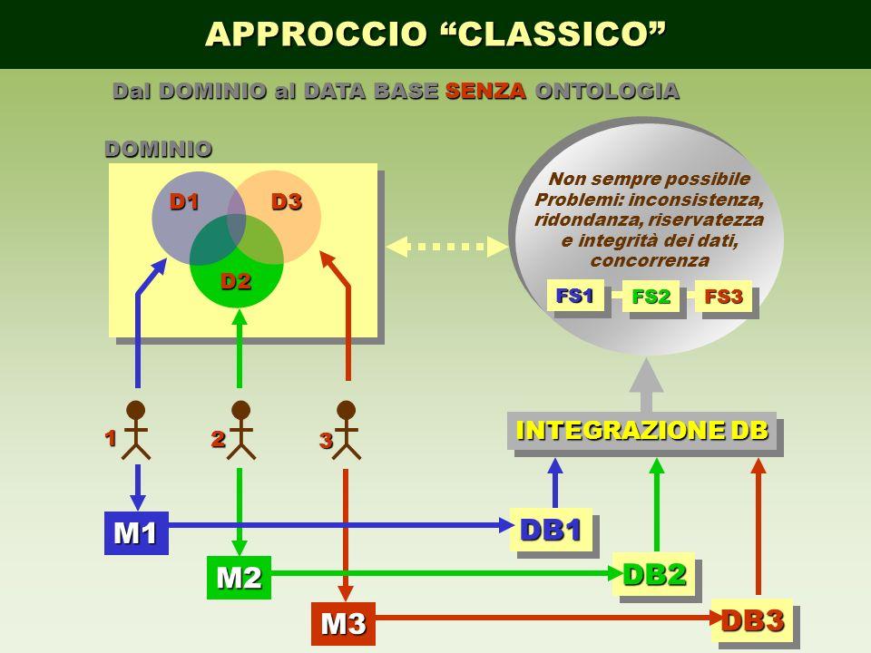 APPROCCIO CLASSICO M1 M2 M3 DB1DB1DB2DB2 DB3DB3 INTEGRAZIONE DB D1 D2 D3 1 2 3DOMINIO Non sempre possibile Problemi: inconsistenza, ridondanza, riserv