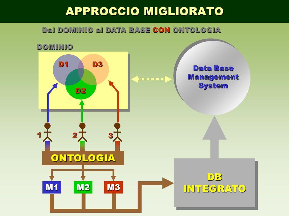 APPROCCIO MIGLIORATO Dal DOMINIO al DATA BASE CON ONTOLOGIA DB INTEGRATO D1 D2 D3 1 2 3 DOMINIO ONTOLOGIA M1M2M3 Data Base Management System