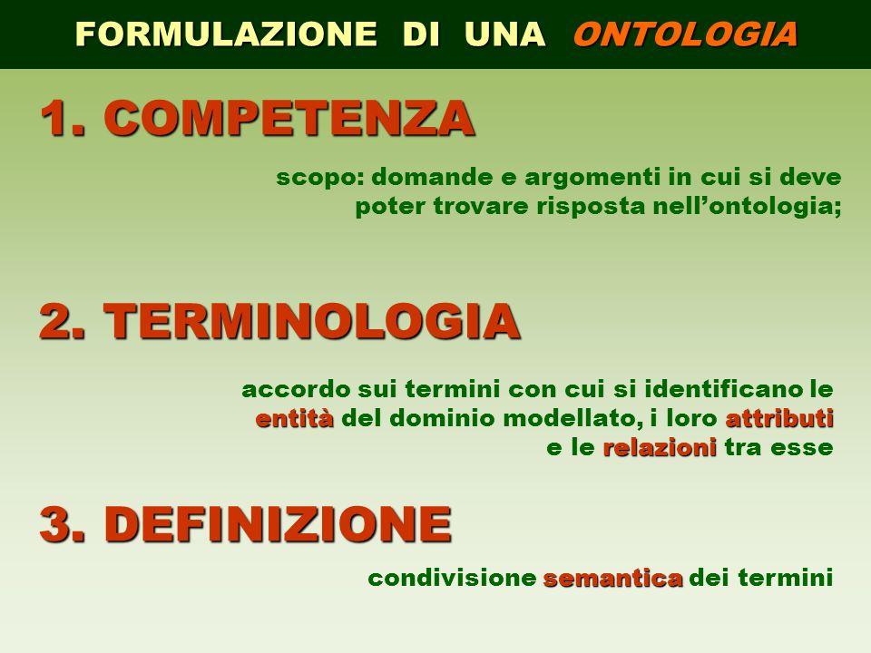 FORMULAZIONE DI UNA ONTOLOGIA 1.COMPETENZA 2.TERMINOLOGIA 3.DEFINIZIONE scopo: domande e argomenti in cui si deve poter trovare risposta nellontologia