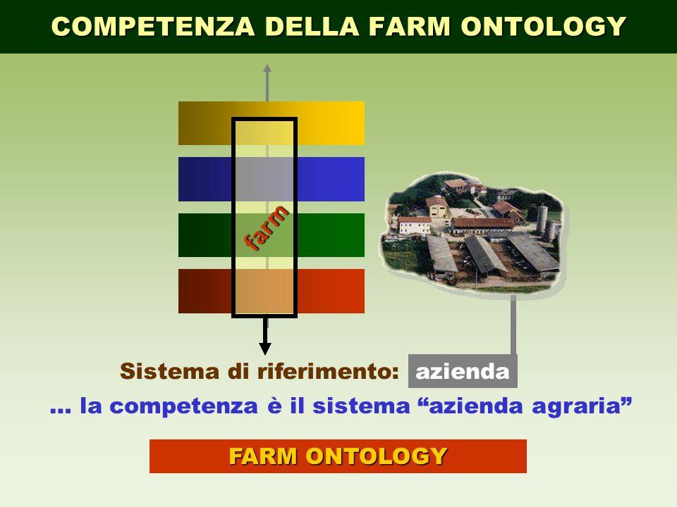 COMPETENZA DELLA FARM ONTOLOGY … la competenza è il sistema azienda agraria FARM ONTOLOGY aziendaSistema di riferimento: farm