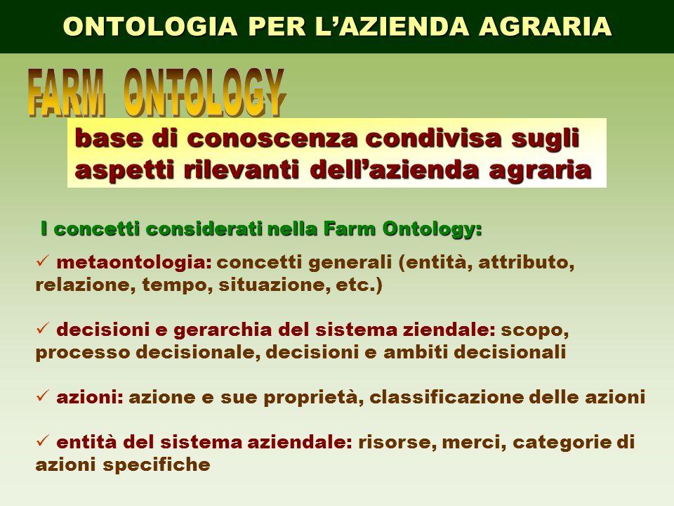 ONTOLOGIA PER LAZIENDA AGRARIA base di conoscenza condivisa sugli aspetti rilevanti dellazienda agraria metaontologia: concetti generali (entità, attr