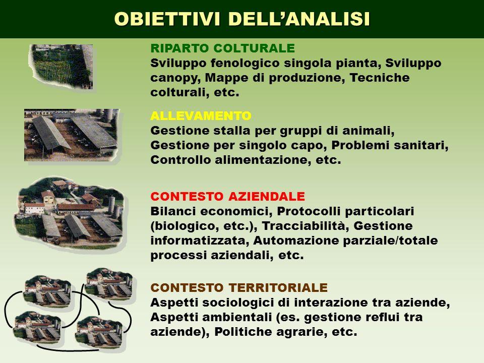 OBIETTIVI DELLANALISI ALLEVAMENTO Gestione stalla per gruppi di animali, Gestione per singolo capo, Problemi sanitari, Controllo alimentazione, etc. R