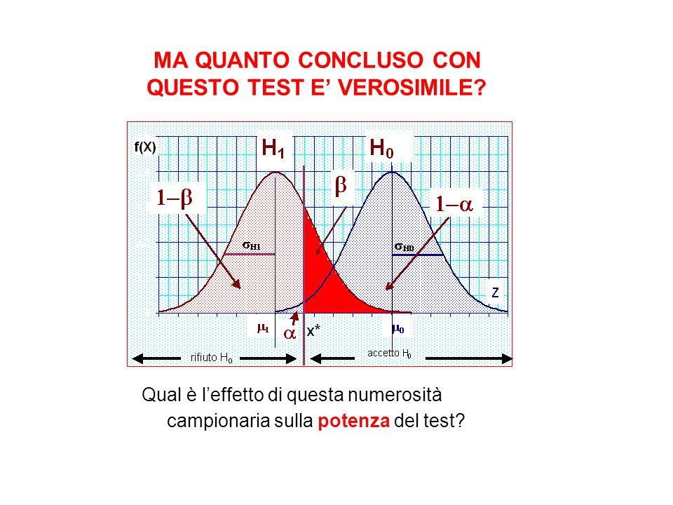 MA QUANTO CONCLUSO CON QUESTO TEST E VEROSIMILE? Qual è leffetto di questa numerosità campionaria sulla potenza del test?