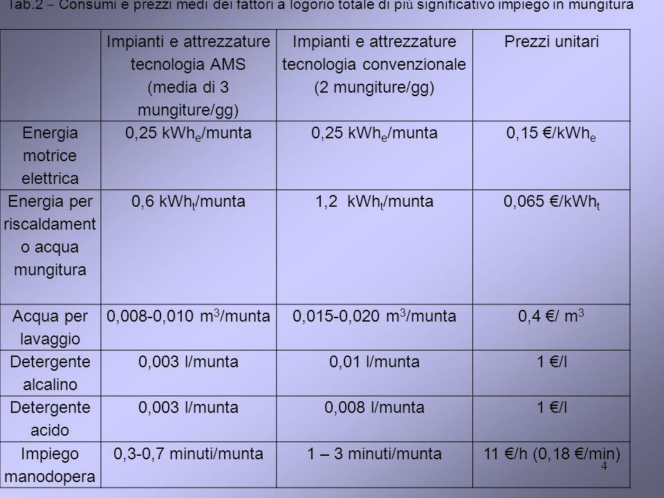 4 Impianti e attrezzature tecnologia AMS (media di 3 mungiture/gg) Impianti e attrezzature tecnologia convenzionale (2 mungiture/gg) Prezzi unitari Energia motrice elettrica 0,25 kWh e /munta 0,15 /kWh e Energia per riscaldament o acqua mungitura 0,6 kWh t /munta1,2 kWh t /munta0,065 /kWh t Acqua per lavaggio 0,008-0,010 m 3 /munta0,015-0,020 m 3 /munta0,4 / m 3 Detergente alcalino 0,003 l/munta0,01 l/munta1 /l Detergente acido 0,003 l/munta0,008 l/munta1 /l Impiego manodopera 0,3-0,7 minuti/munta1 – 3 minuti/munta11 /h (0,18 /min) Tab.2 – Consumi e prezzi medi dei fattori a logorio totale di pi ù significativo impiego in mungitura