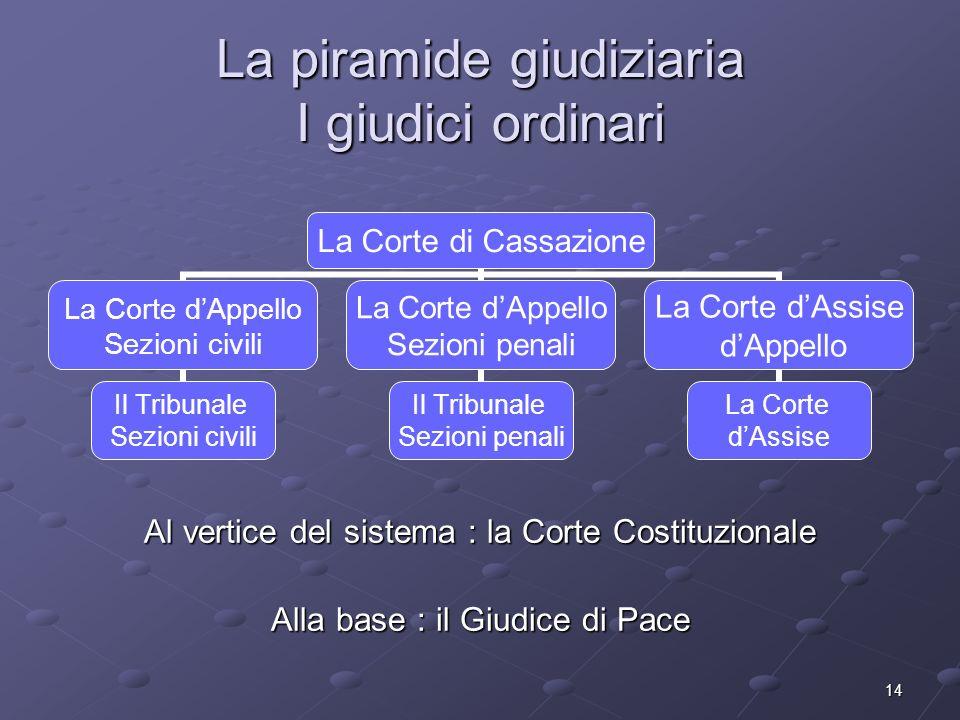 14 La piramide giudiziaria I giudici ordinari La Corte di Cassazione La Corte dAppello Sezioni civili Il Tribunale Sezioni civili La Corte dAppello Se