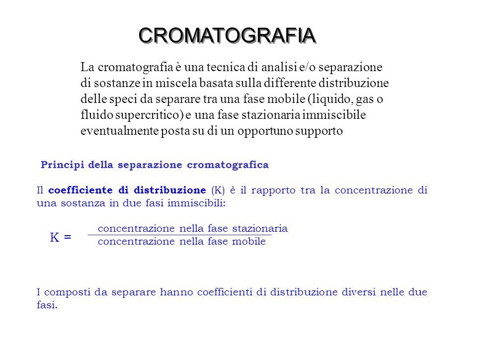 Il coefficiente di distribuzione (K) è il rapporto tra la concentrazione di una sostanza in due fasi immiscibili: concentrazione nella fase stazionari