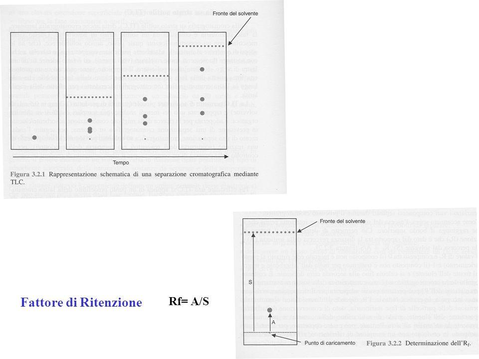 Rf= A/S Fattore di Ritenzione