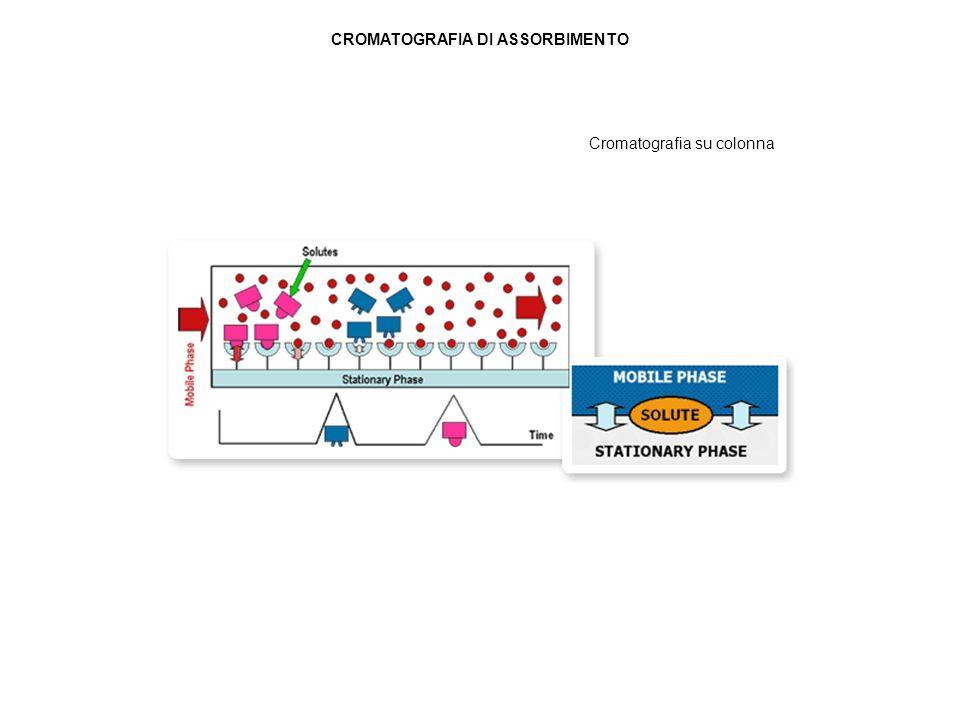 Cromatografia su colonna CROMATOGRAFIA DI ASSORBIMENTO