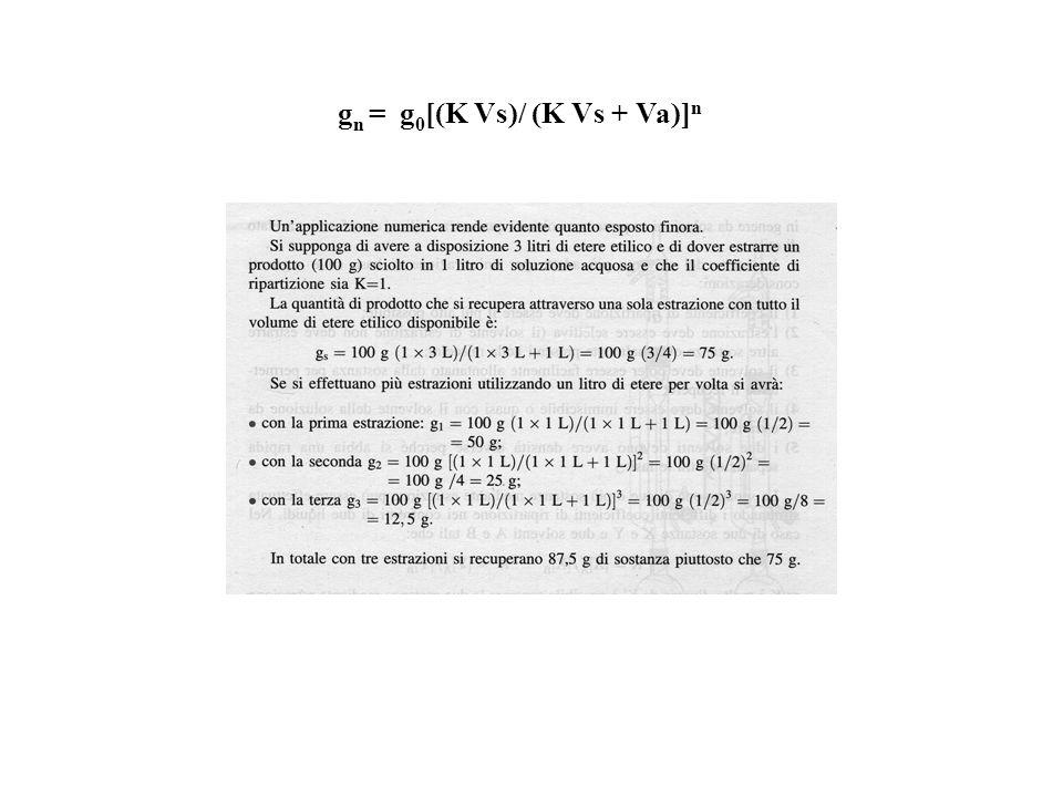 g n = g 0 [(K Vs)/ (K Vs + Va)] n