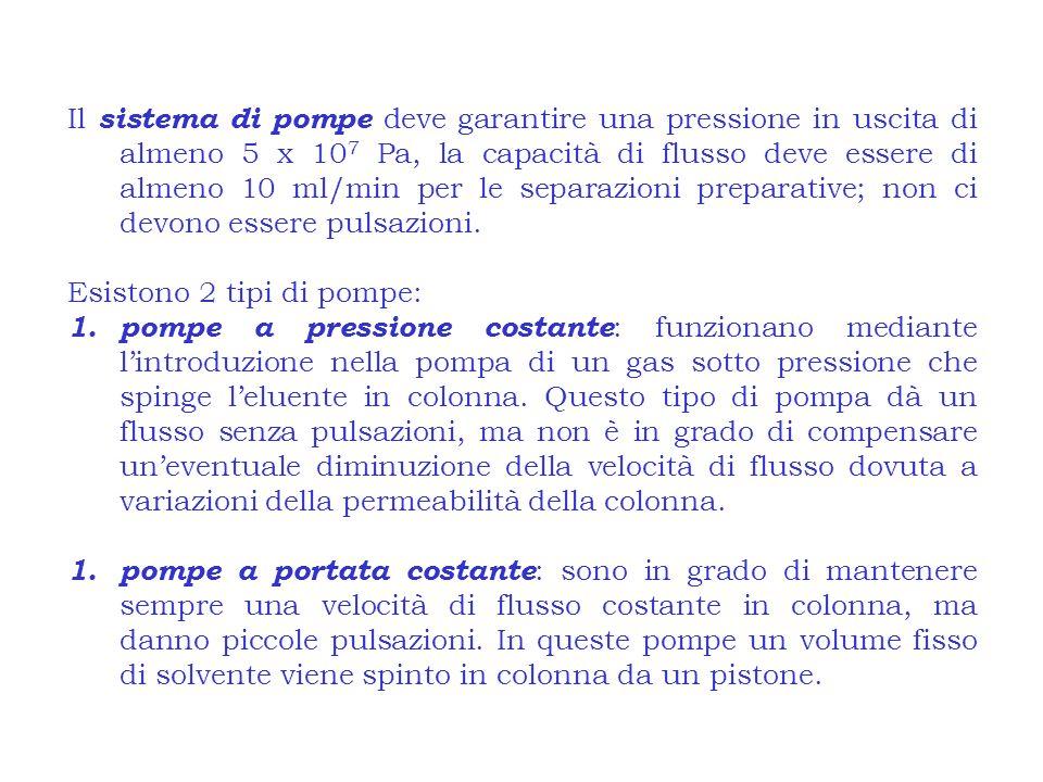 Il sistema di pompe deve garantire una pressione in uscita di almeno 5 x 10 7 Pa, la capacità di flusso deve essere di almeno 10 ml/min per le separaz