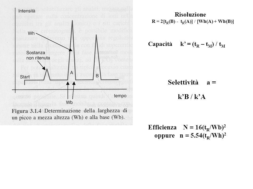 Risoluzione R = 2[t R (B) - t R (A)] / [Wh(A) + Wh(B)] Capacità k = (t R – t M ) / t M Selettività a = kB / kA Efficienza N = 16(t R /Wb) 2 oppure n =