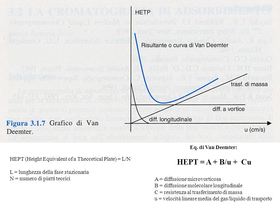 HEPT (Height Equivalent of a Theoretical Plate) = L/N L = lunghezza della fase stazionaria N = numero di piatti teorici Eq. di Van Deemter: HEPT = A +