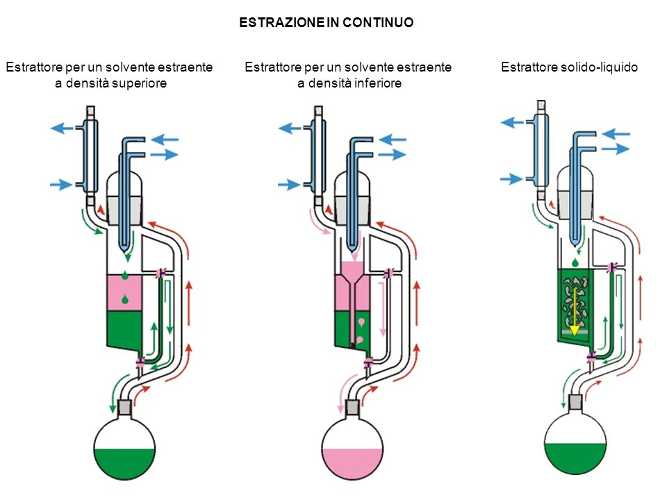 ESTRAZIONE IN CONTINUO Estrattore per un solvente estraente a densità inferiore Estrattore per un solvente estraente a densità superiore Estrattore so